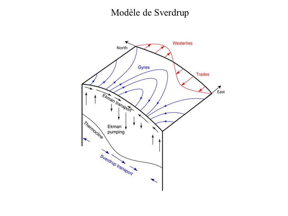 Modèle de Sverdrup