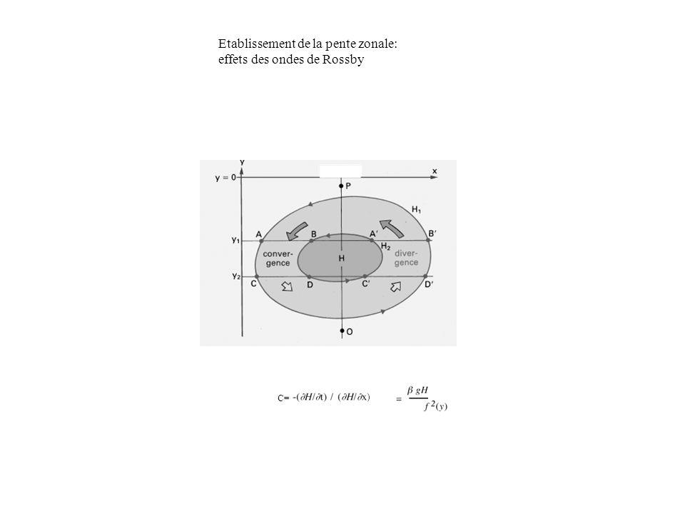 Etablissement de la pente zonale: effets des ondes de Rossby