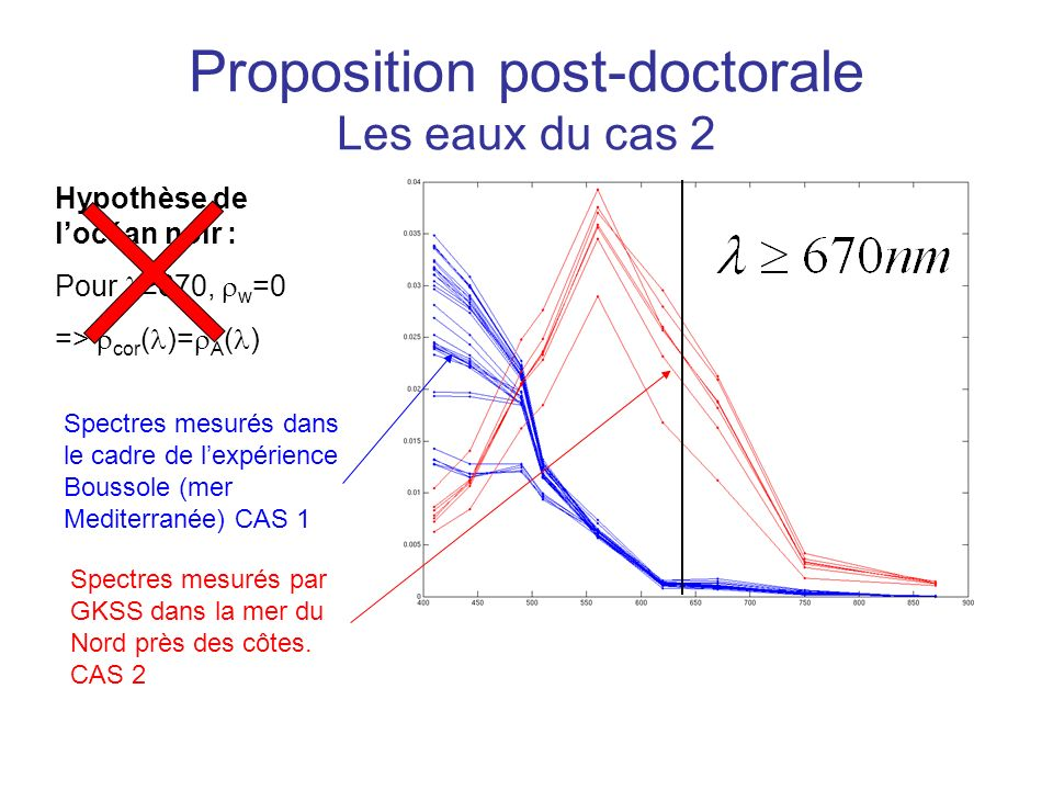 Proposition post-doctorale Les eaux du cas 2