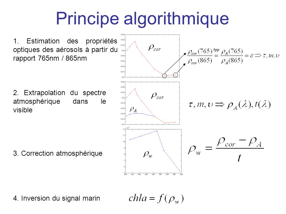 Principe algorithmique