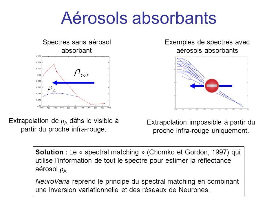 Aérosols absorbants Spectres sans aérosol absorbant