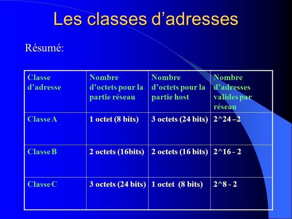 Les classes d'adresses