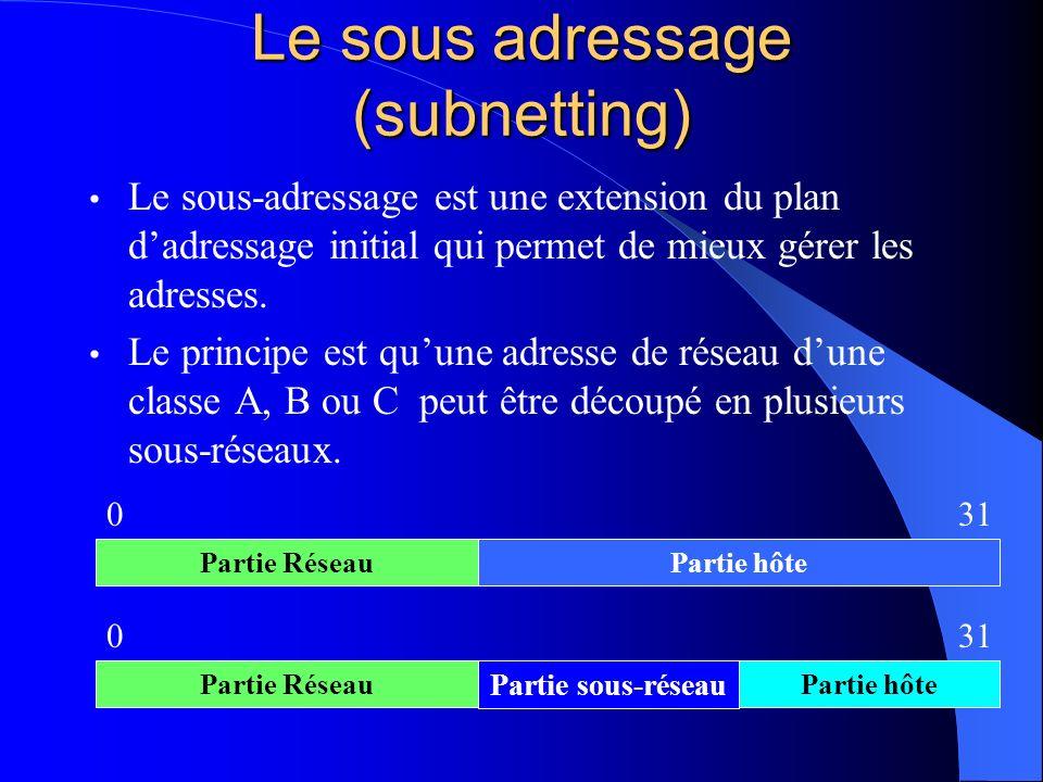 Le sous adressage (subnetting)