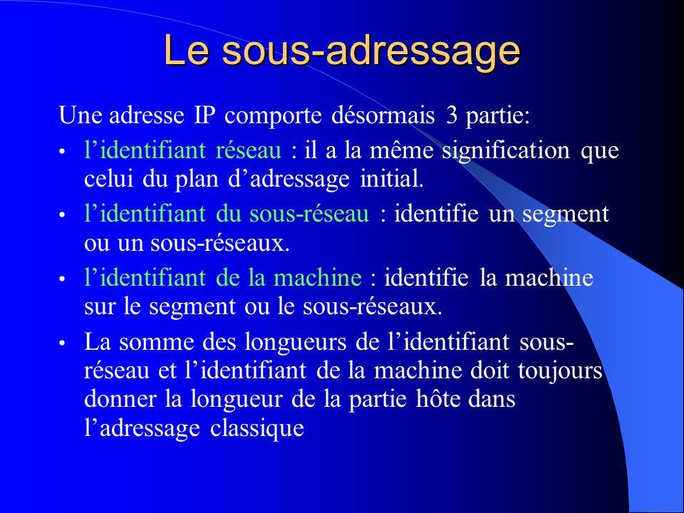 Le sous-adressage Une adresse IP comporte désormais 3 partie:
