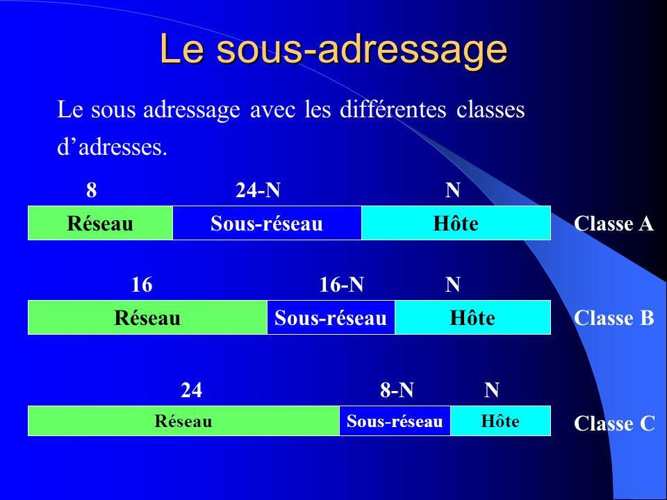 Le sous-adressage Le sous adressage avec les différentes classes