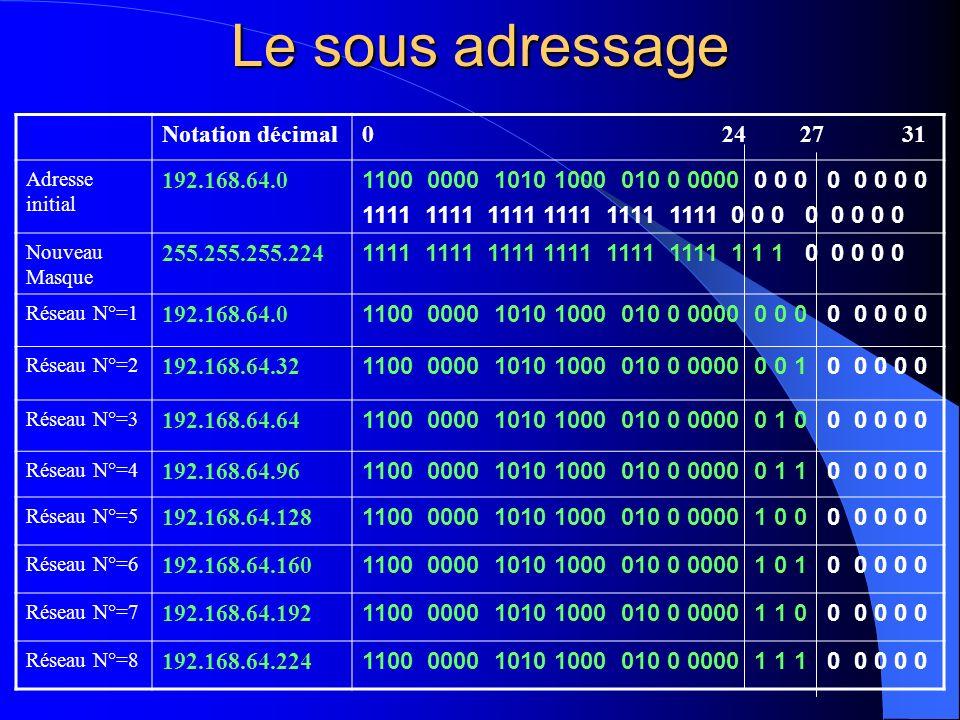 Le sous adressage Notation décimal 0 24 27 31 192.168.64.0