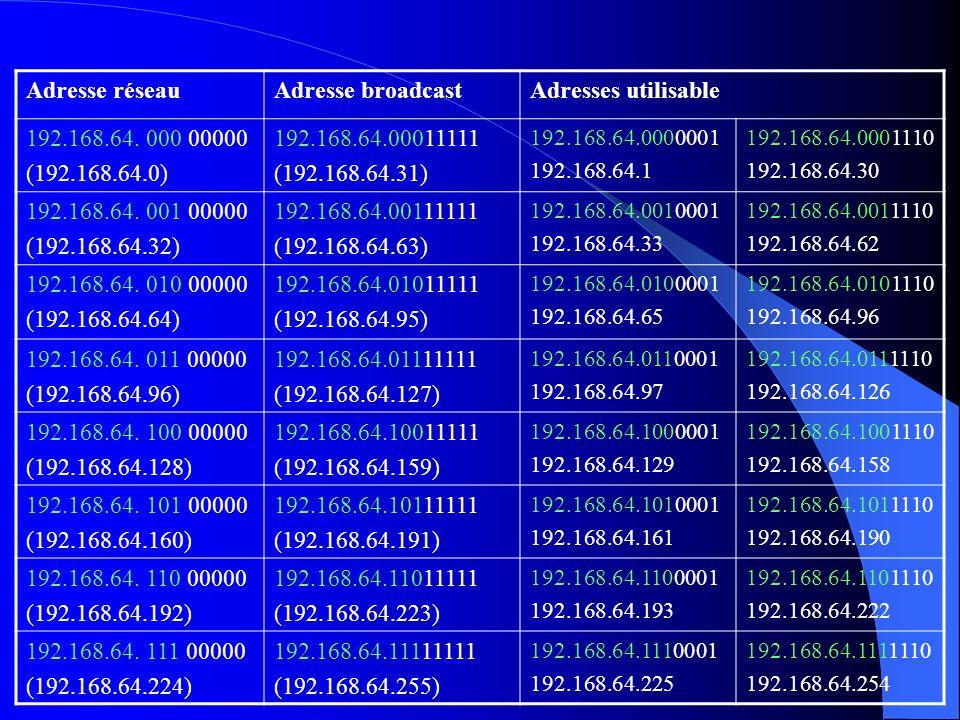 Adresse réseau Adresse broadcast Adresses utilisable