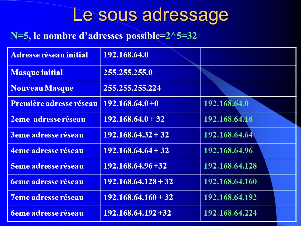 Le sous adressage N=5, le nombre d'adresses possible=2^5=32