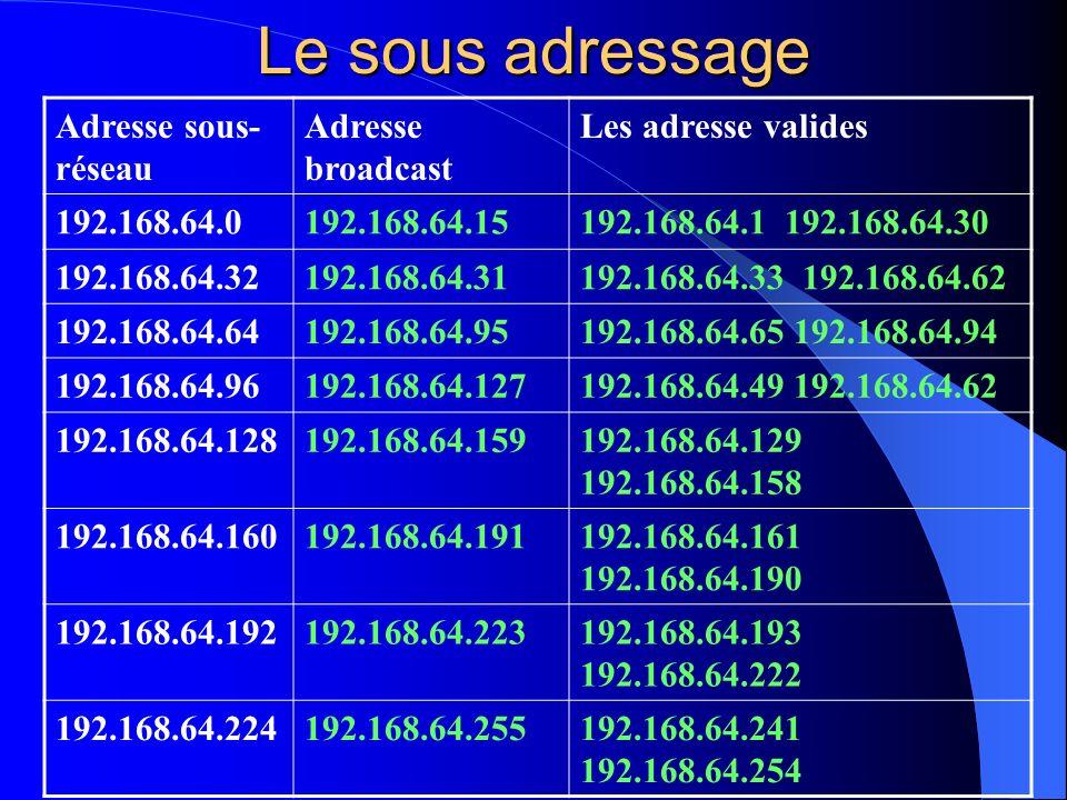 Le sous adressage Adresse sous-réseau Adresse broadcast