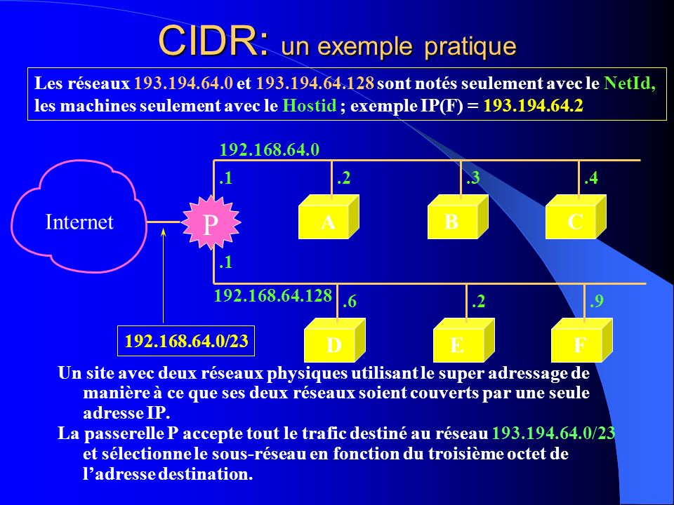 CIDR: un exemple pratique