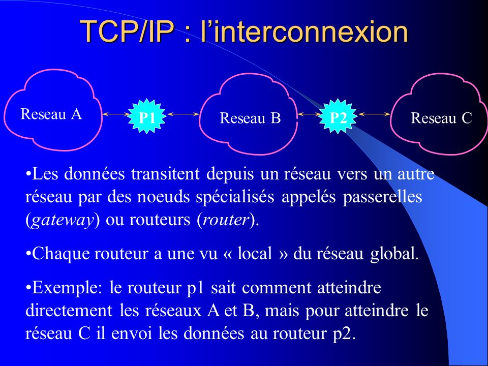 TCP/IP : l'interconnexion