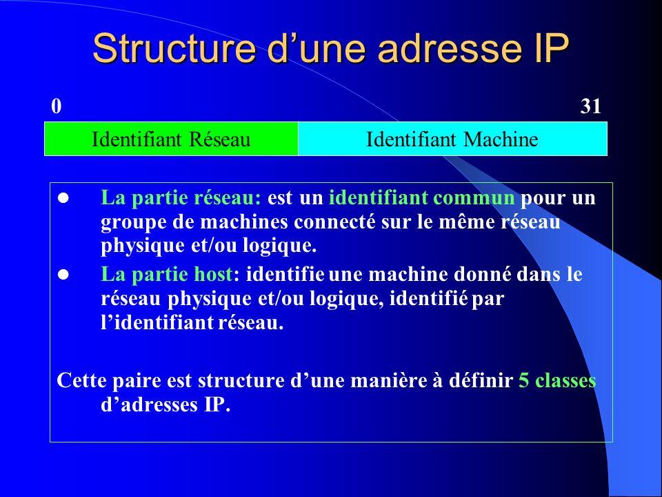 Structure d'une adresse IP