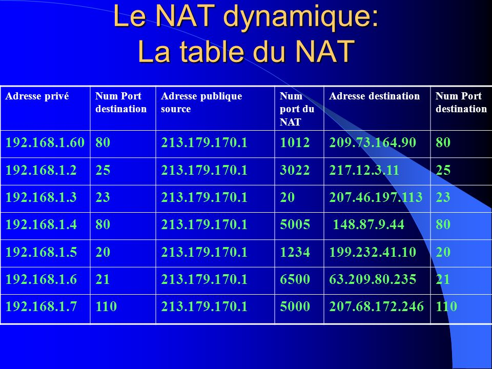 Le NAT dynamique: La table du NAT