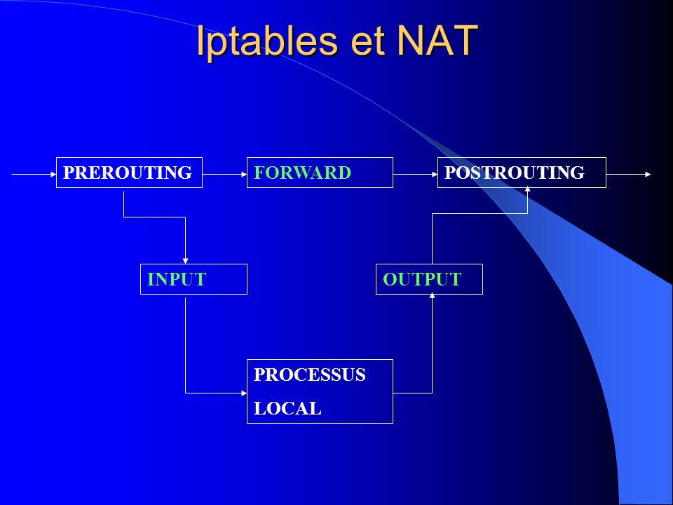 Iptables et NAT PREROUTING FORWARD POSTROUTING INPUT OUTPUT PROCESSUS