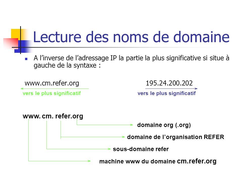 Lecture des noms de domaine