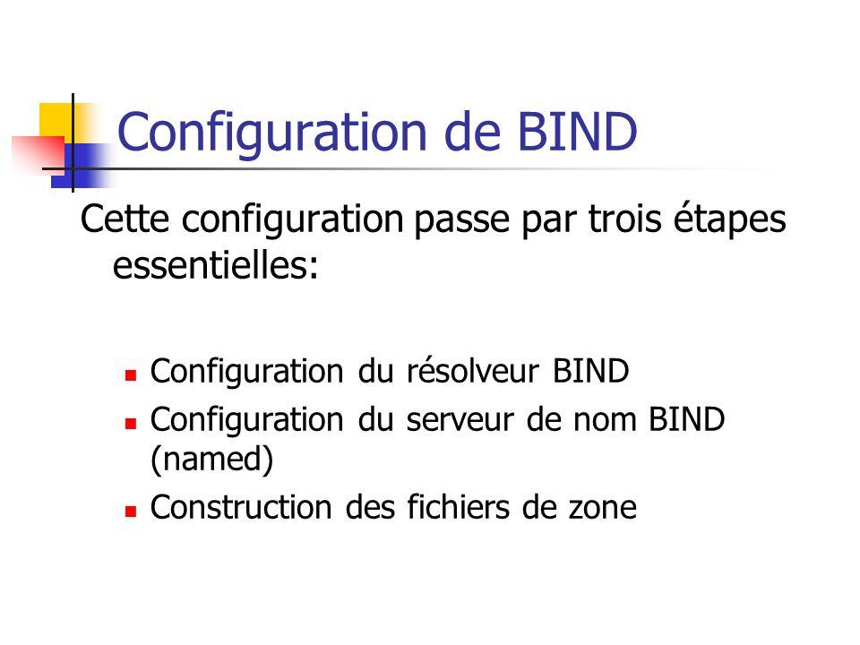 Configuration de BIND Cette configuration passe par trois étapes essentielles: Configuration du résolveur BIND.