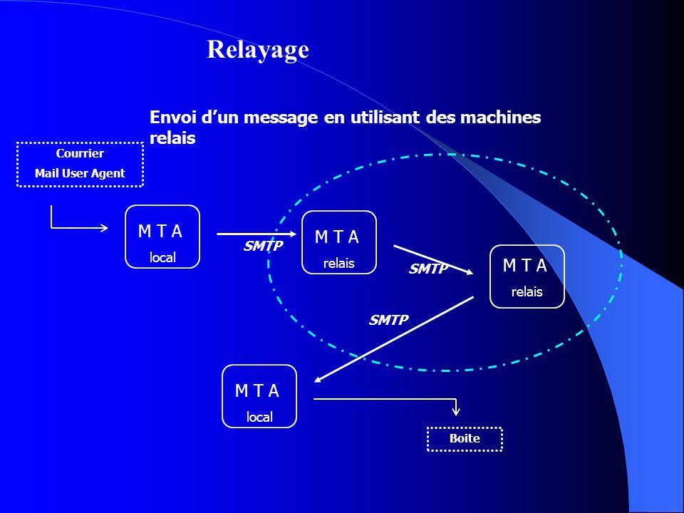 Relayage Envoi d'un message en utilisant des machines relais M T A