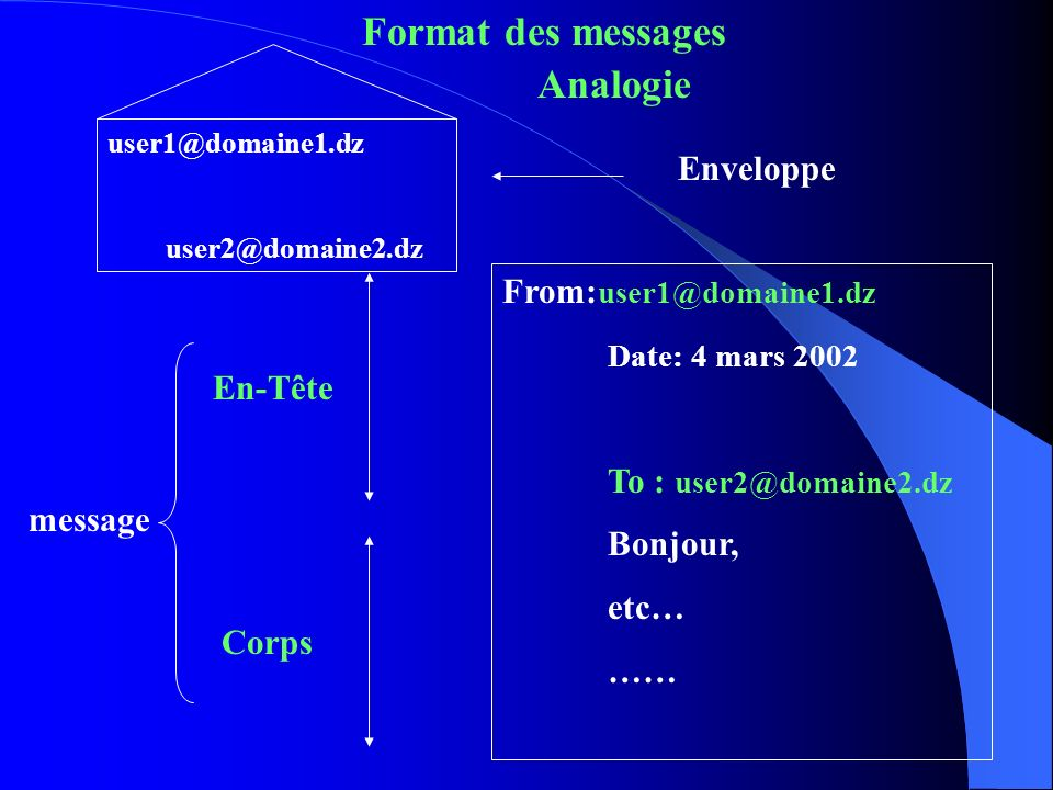 Format des messages Analogie Enveloppe From:user1@domaine1.dz