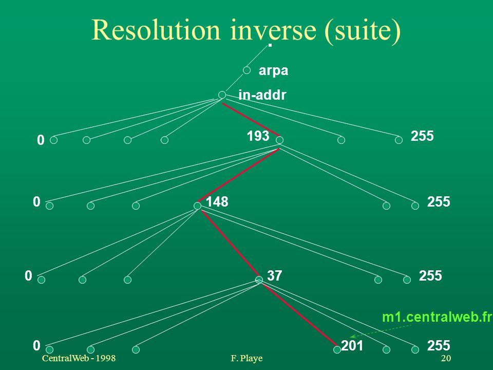 Resolution inverse (suite)