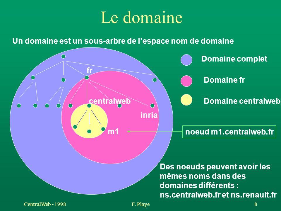 Le domaine Un domaine est un sous-arbre de l'espace nom de domaine