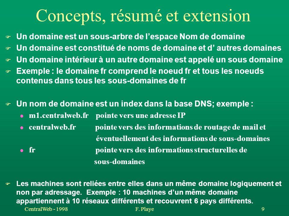 Concepts, résumé et extension