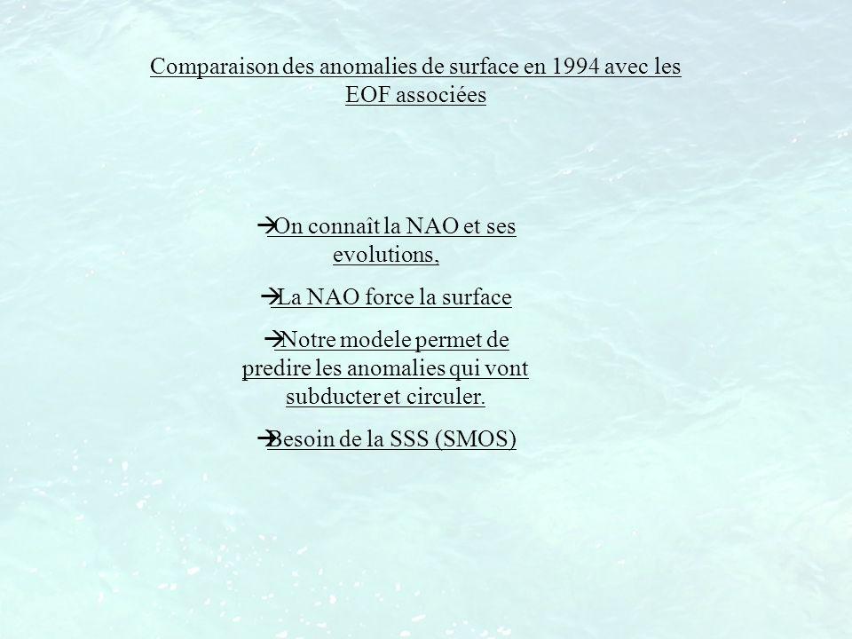 Comparaison des anomalies de surface en 1994 avec les EOF associées