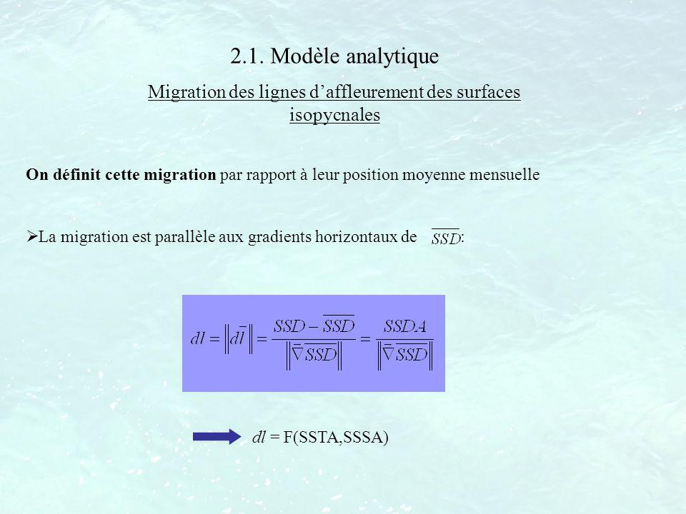 Migration des lignes d'affleurement des surfaces isopycnales