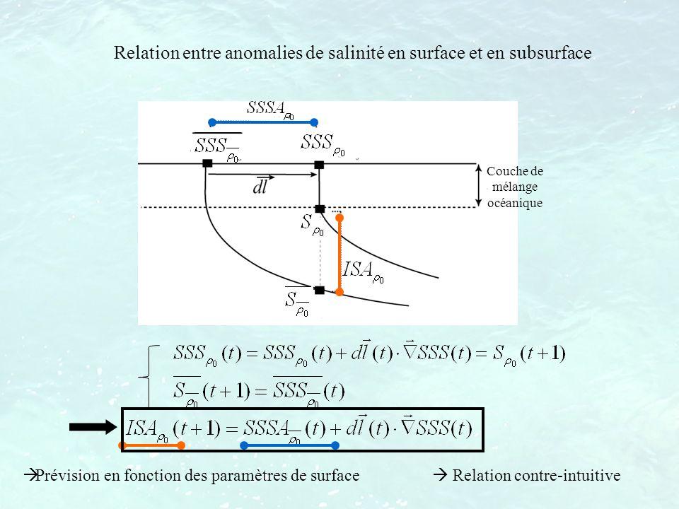 Relation entre anomalies de salinité en surface et en subsurface