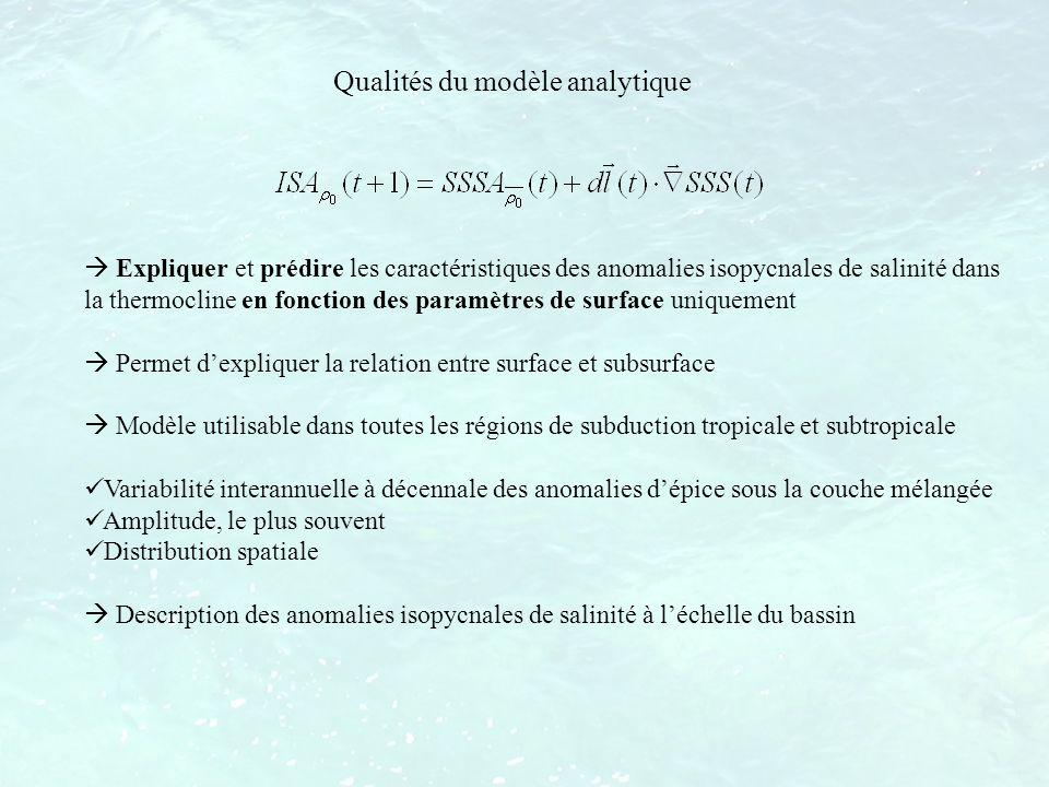 Qualités du modèle analytique