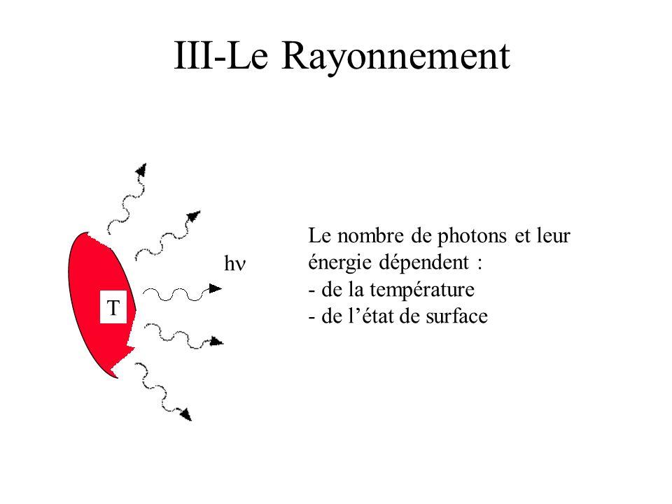 III-Le Rayonnement Le nombre de photons et leur énergie dépendent : h