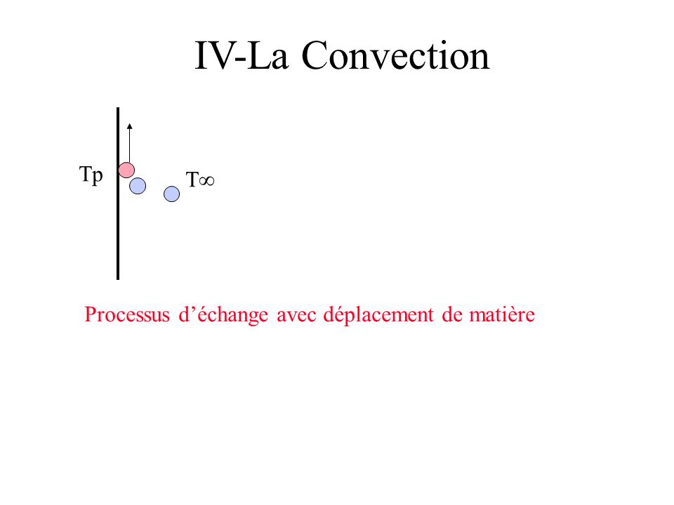 IV-La Convection Tp T∞ Processus d'échange avec déplacement de matière