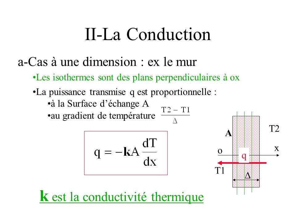 II-La Conduction k est la conductivité thermique