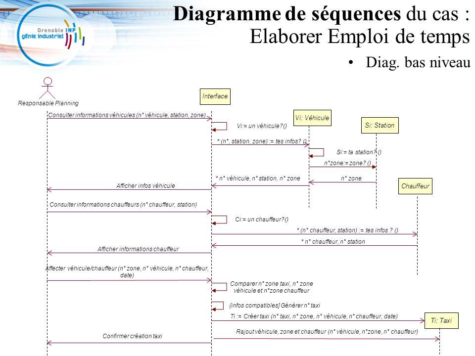 Diagramme de séquences du cas : Elaborer Emploi de temps