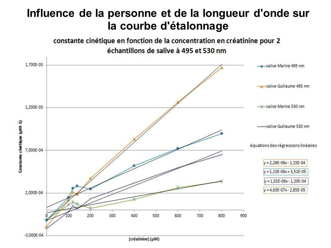 Influence de la personne et de la longueur d onde sur la courbe d étalonnage