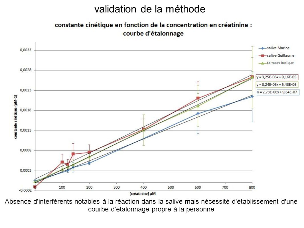 validation de la méthode