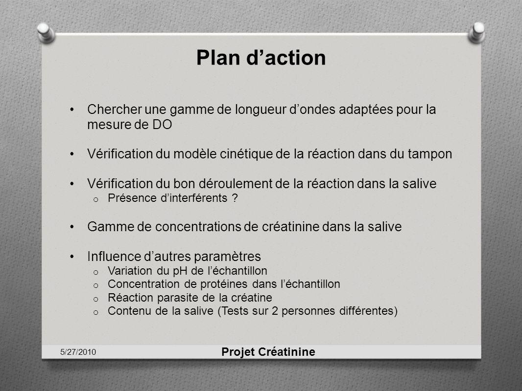 Plan d'actionChercher une gamme de longueur d'ondes adaptées pour la mesure de DO. Vérification du modèle cinétique de la réaction dans du tampon.