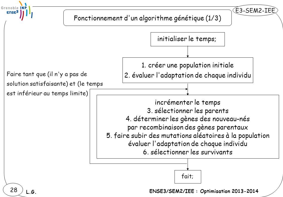 Fonctionnement d un algorithme génétique (1/3)