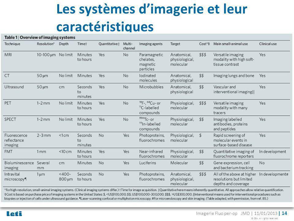 Les systèmes d'imagerie et leur caractéristiques