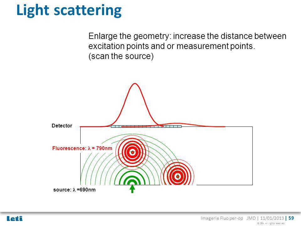 Light scattering Enlarge the geometry: increase the distance between excitation points and or measurement points.