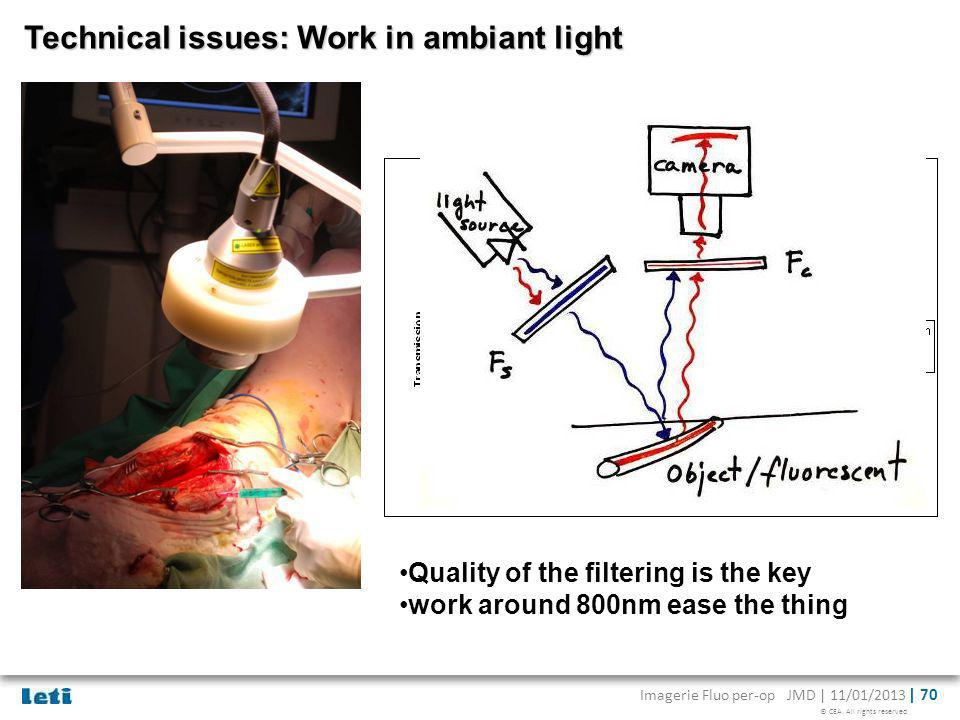 Technical issues: Work in ambiant light