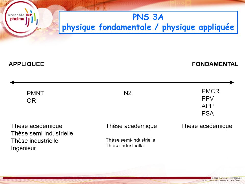 physique fondamentale / physique appliquée