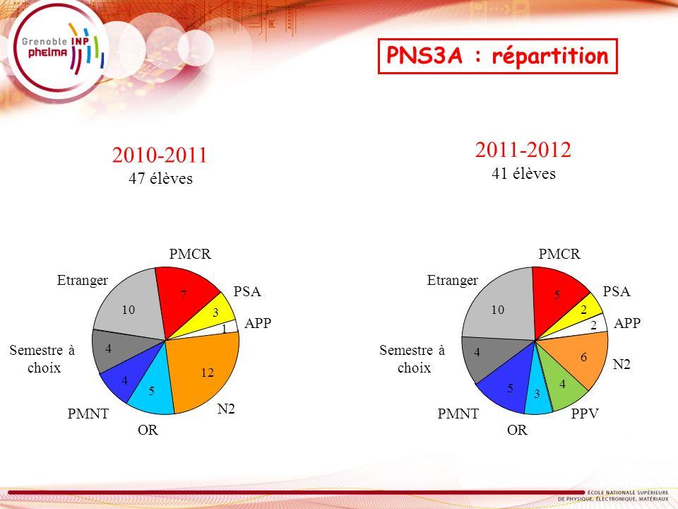 PNS3A : répartition 2011-2012 2010-2011 41 élèves 47 élèves PMCR PMCR