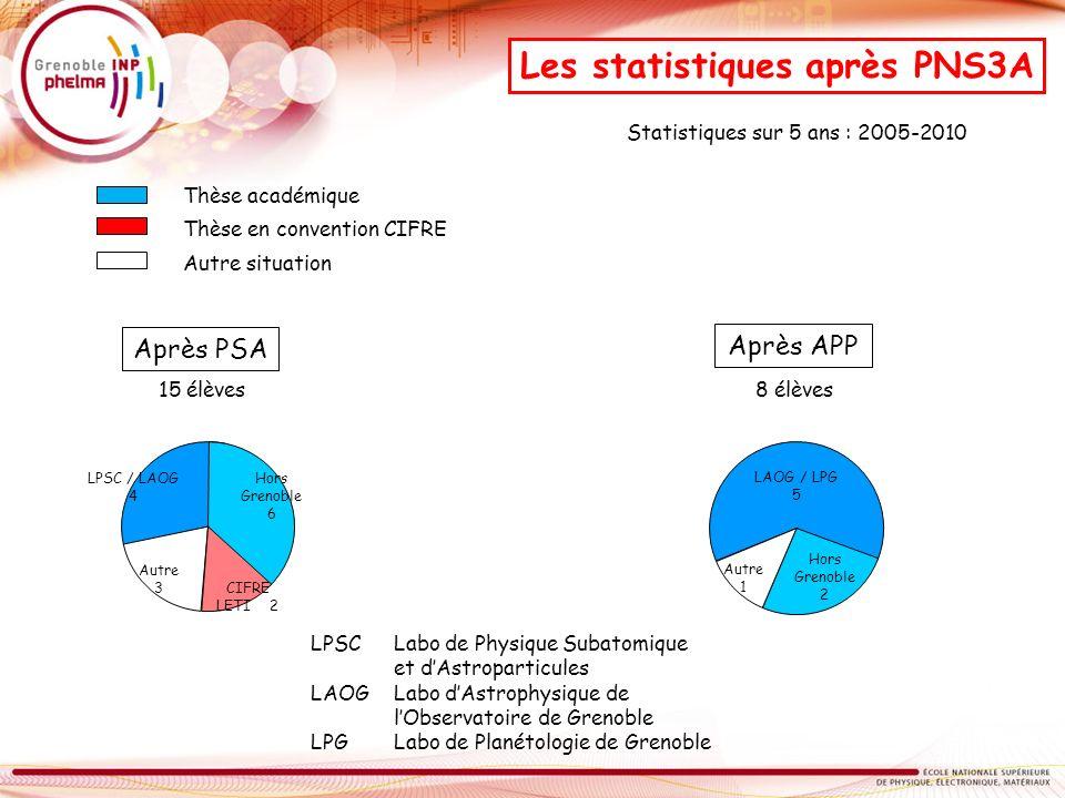 Les statistiques après PNS3A
