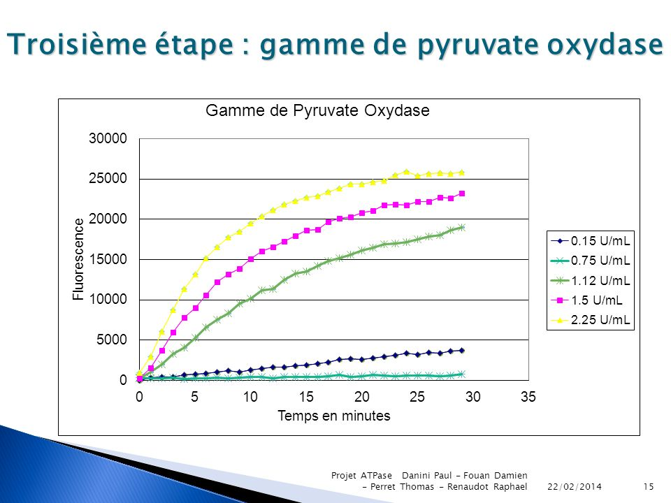 Troisième étape : gamme de pyruvate oxydase