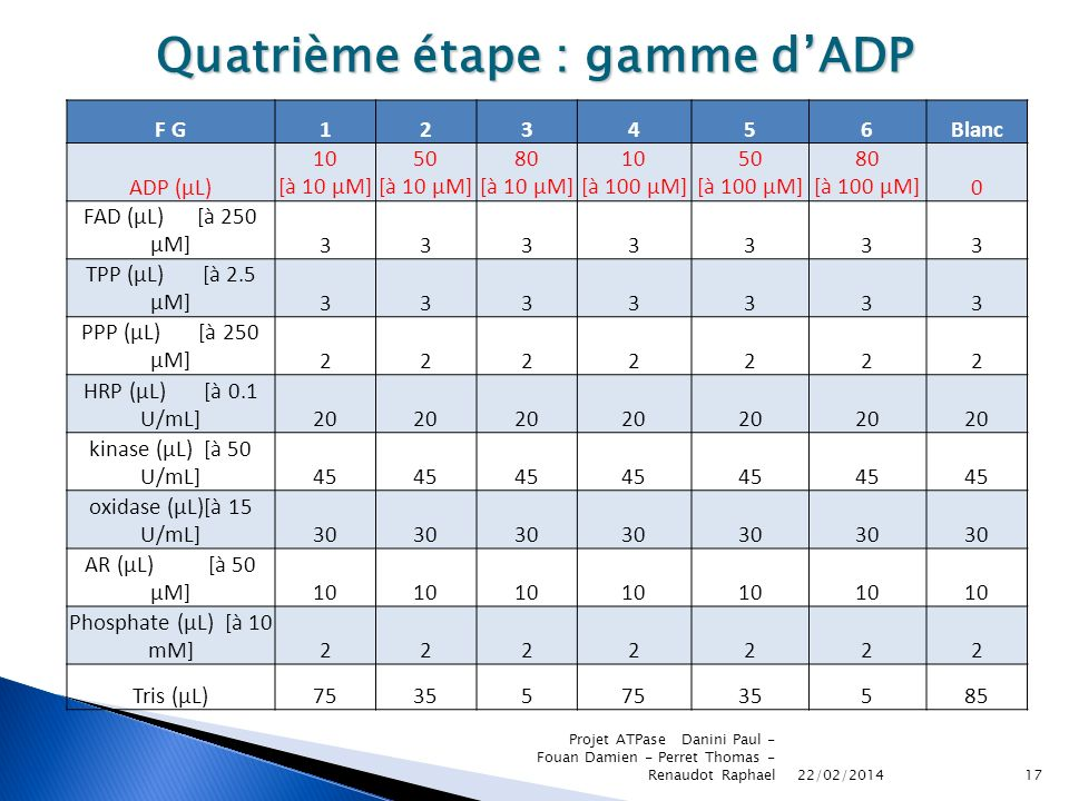 Quatrième étape : gamme d'ADP