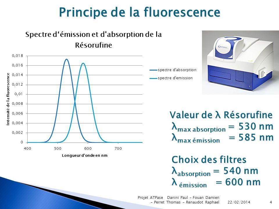 Principe de la fluorescence
