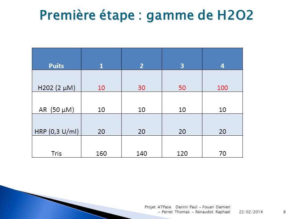Première étape : gamme de H2O2