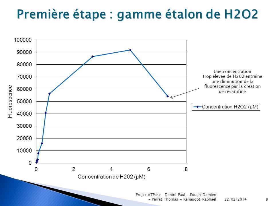 Première étape : gamme étalon de H2O2