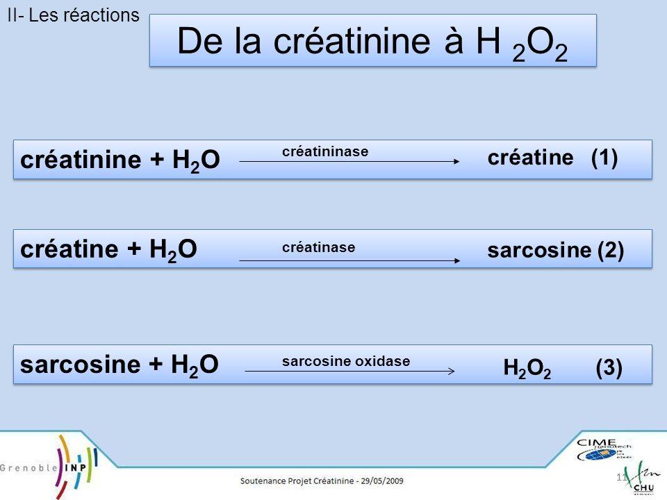 De la créatinine à H 2O2 créatinine + H2O créatine + H2O