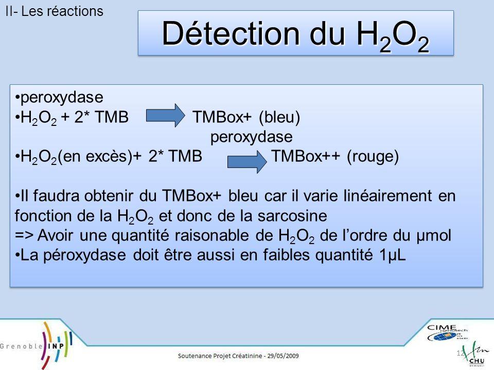 Détection du H2O2 peroxydase H2O2 + 2* TMB TMBox+ (bleu)